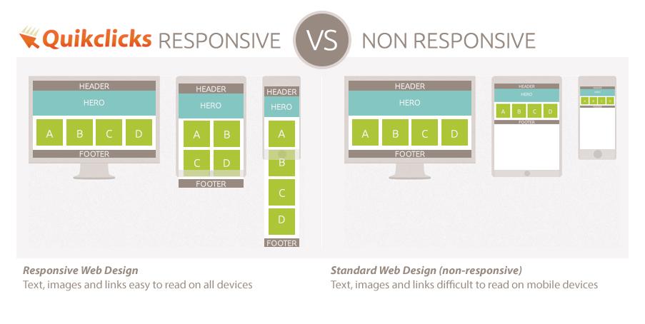 Responsive web design infographic Quikclicks