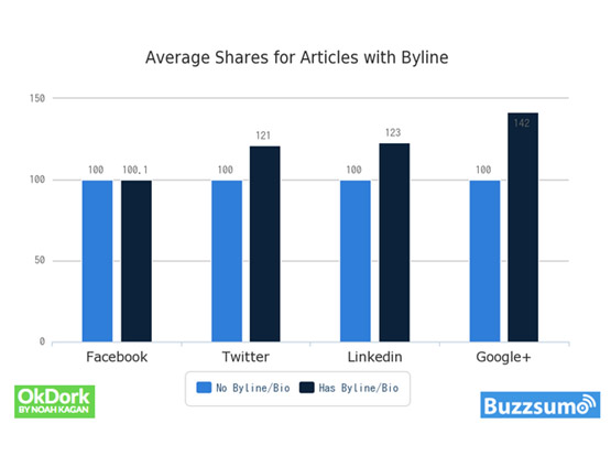 Average Shares for Articles With Byline