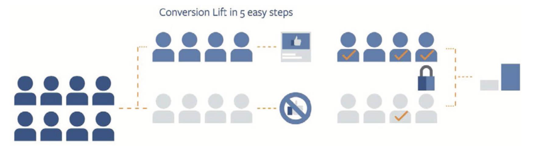 conversion lift