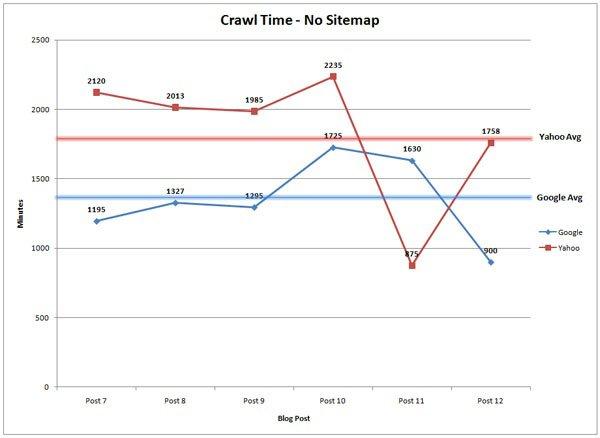 Crawl Time