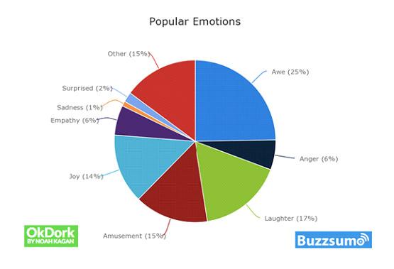 Popular Emotions