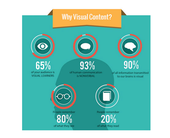 Why Visual Content